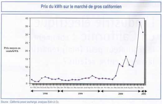 Prix du kWh sur le marché de gros californien