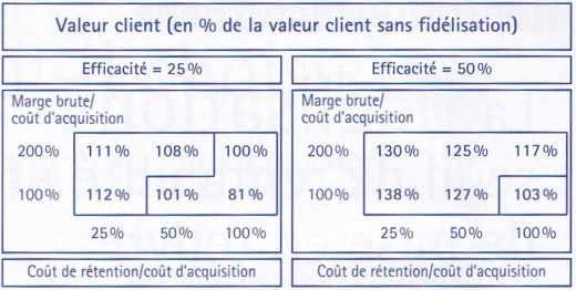 Valeur client (en % de la valeur client sans fidélisation)