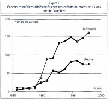 Cancers de la thyroïde chez des enfants de moins de 17 ans après Tchernobyl