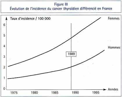 Evolution de l'incidence du cancer thyroïdien différencié en France