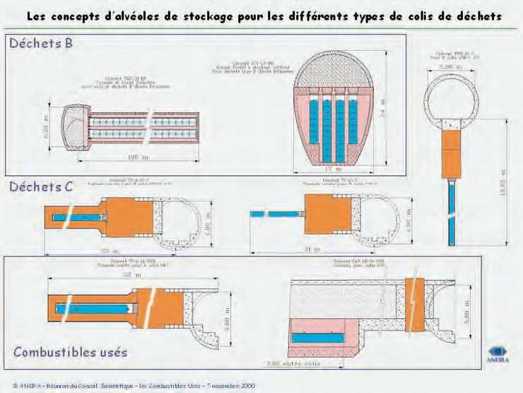 Les concepts d'alvéole de stockage pour les différents types de colis de déchets nucléaires