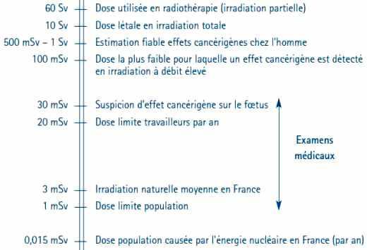 Échelle des doses d'irradiation