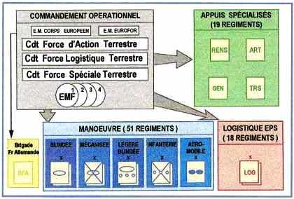 Organigramme du commandement opérationnel de l'armée de terre