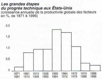 Un cycle séculaire d'évolution de la croissance de la productivité