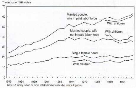 Croissance des revenus salariaux aux États-Unis, 1949-1999