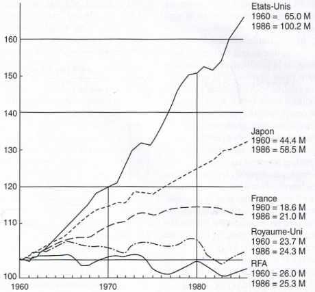 Croissance de l'emploi dans les pays développés