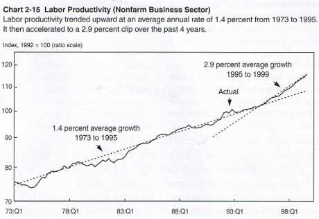Productivité du travail aux États-Unis