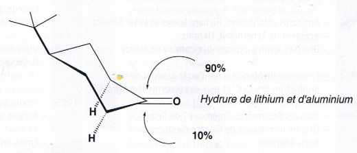 Attaque préférentielle sur la face la plus encombrée de la terbutylcyclohexanone