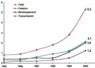 Montants investis en capital investissement en France de 1995 à 2000