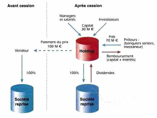 Mécanisme du LBO