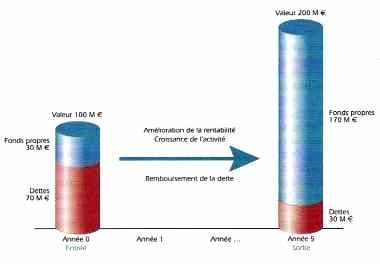 Exemple de la rentabilité de l'opération LBO pour les actionnaires