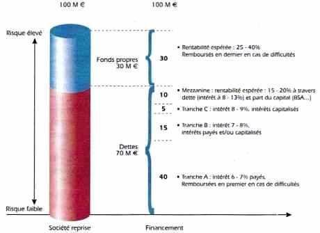 Caractéristiques du financement de la reprise d'une société par LBO