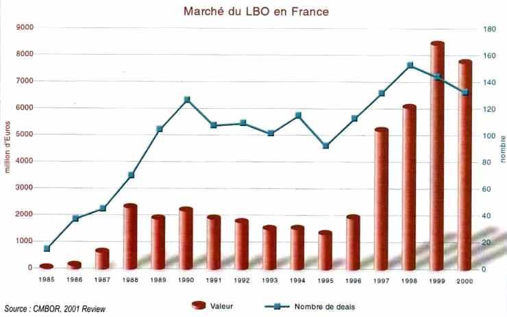 Évolution du nombre de transactions LBO et des volumes investis