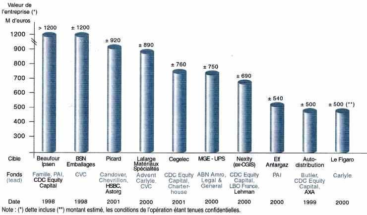 Les 10 LBO français les plus importants (1998-2001)
