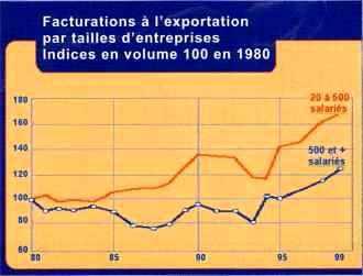 Facturation à l'exportation de la mécanique française