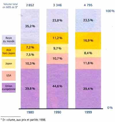Répartition et évolution du commerce mondial de produits industriels