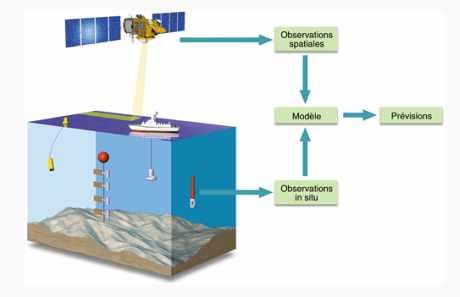 Le système intégré d'observation, modélisation et prévision de l'océan.