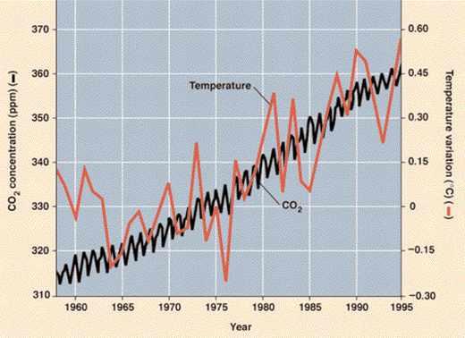 Concentration CO2 et température dans la mer au cours du temps