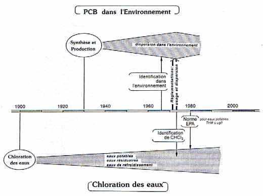 Liens entre progrès technologiques et identifications des contaminants