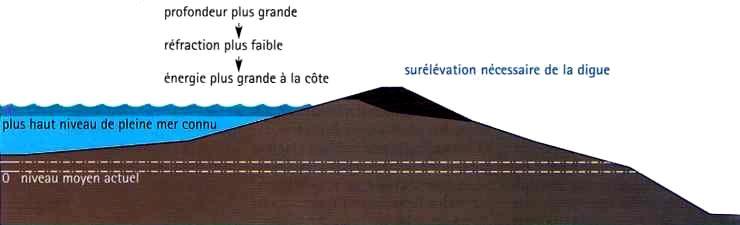 Profil d'une digue