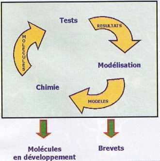 processus d'innovation en chimie