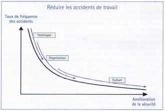 Réduire les accidents de travail