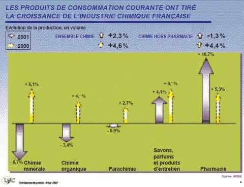 La consommation des ménages devient le moteur de l'industrie chimique