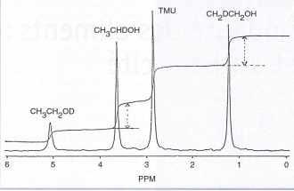 La distribution moléculaire du deutérium n'est pas statistique