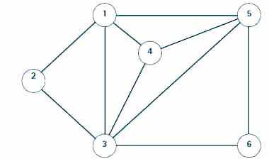 Graphe des contraintes d'incompatibilité