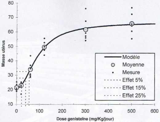 Exemple d'une relation dose-réponse, ici l'effet d'une substance hormonomimétique sur la masse de l'utérus d'une rate.