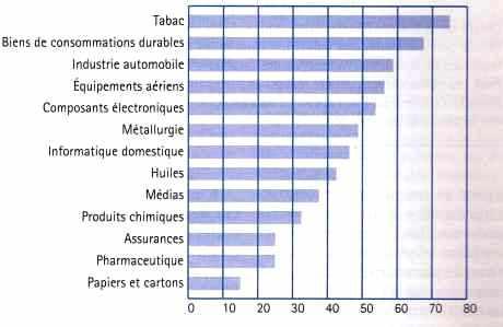 Taux de concentration de quelques industries mondiales – 2000