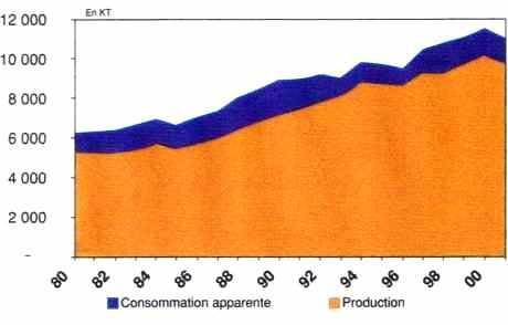 Évolution de la production et de la consommation de papiers et cartons en France – 1980-2000