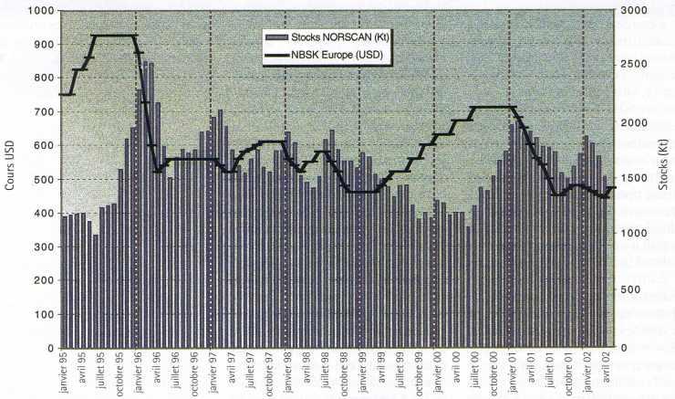 Stocks NORSCAN et cours de la pâte à papier NBSK