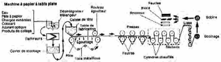 Schéma de procédé d'une machine à papier à table plate