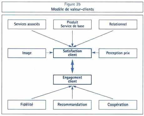 Modèle de valeur-clients