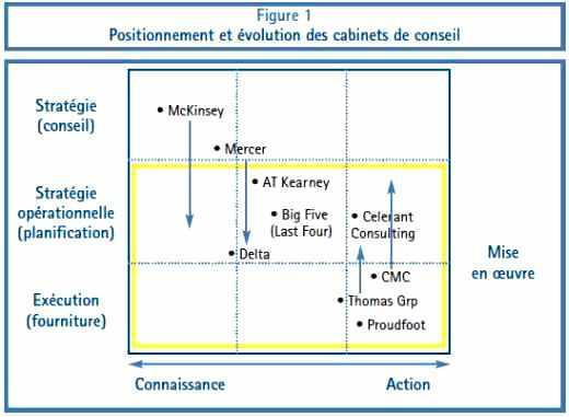 Positionnement et évolution des cabinets de conseil