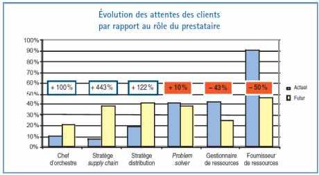 Évolution des attentes des clients par rapport au rôle du prestataire