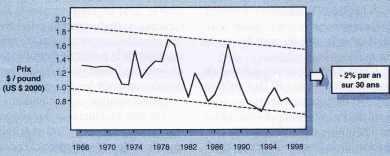 Évolution du prix de l'aluminium primaire USA (en dollars constants)