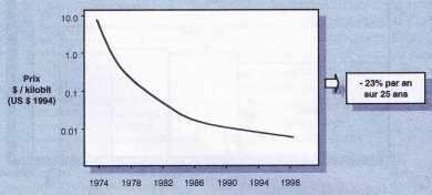 Évolution du prix des D-RAM (en dollars constants)