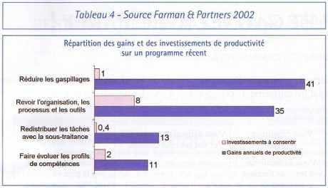 Répartition des gains et des investissements de productivité sur un programme récent