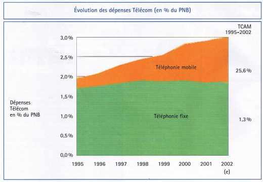 Évolution des dépenses Télécom (en % du PNB) de 1995 à 2002
