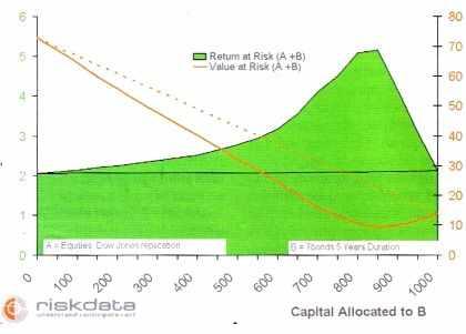 Maximiser le Return at risk grâce à la diversification