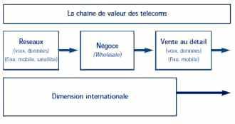 La chaîne de valeur des télécoms