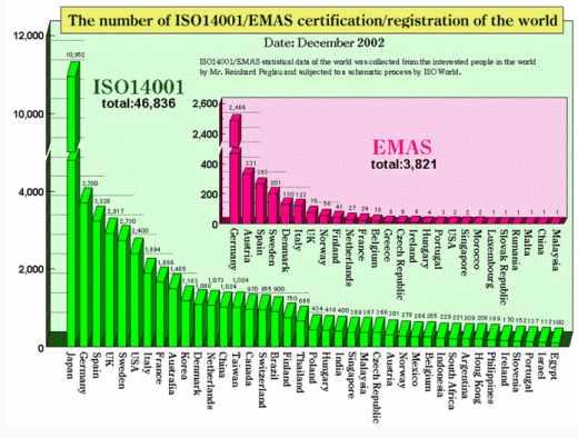 Nombre d'entités certifiées ISO 14001 et nombre d'entreprises enregistrées pour le règlement européen EMAS au 31 décembre 2002.