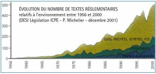 Evolution du nombre de textes reglementaires relatifs à l'environnement
