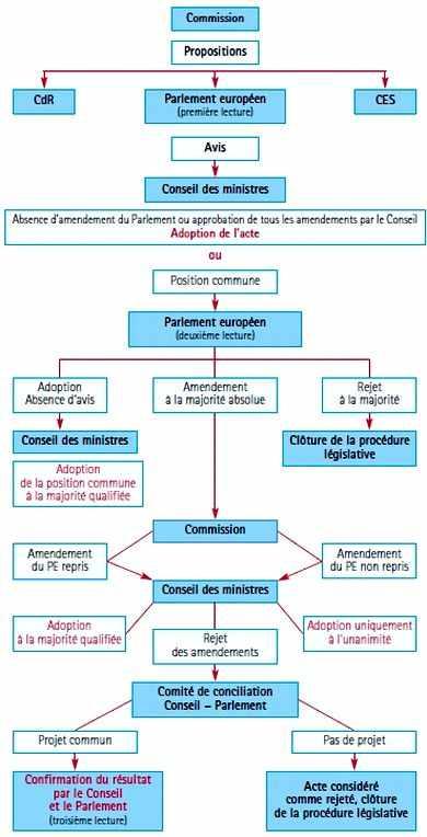 Procedure de travail menée en parallele entre la Comission et le Parlement européen