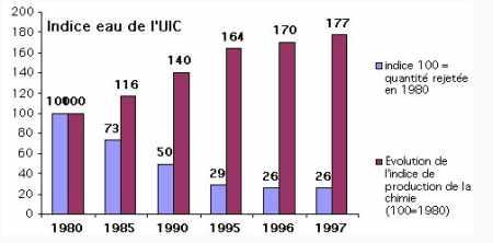 Indice eau de l'UIC