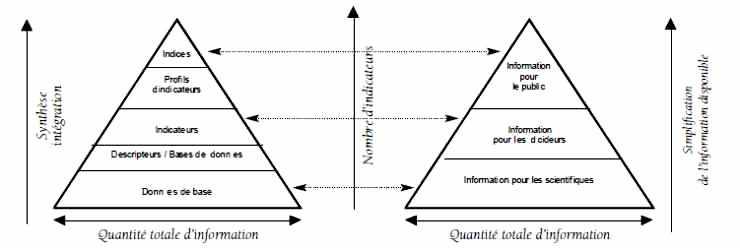 Les triangles de l'information