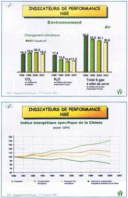 Graphiques indicateurs de performance HSE pour la chimie