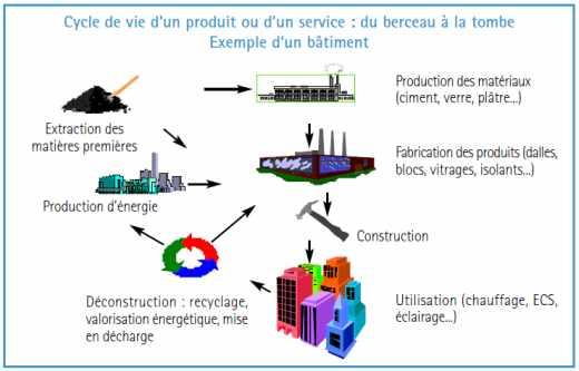 Exemple de cycle de vie d'un produit